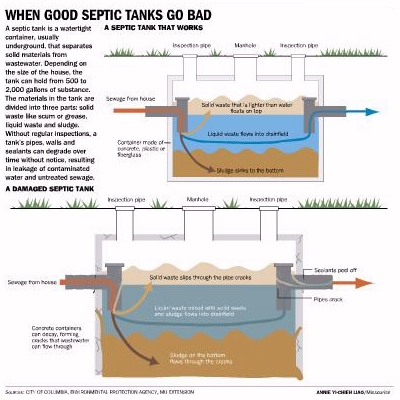 Part Two Septic System Problems Stem From Multiple Causes